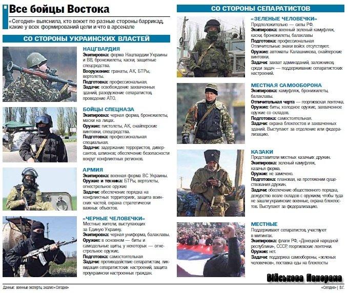 Хто воює на Сході України, і чого вони хочуть добитися