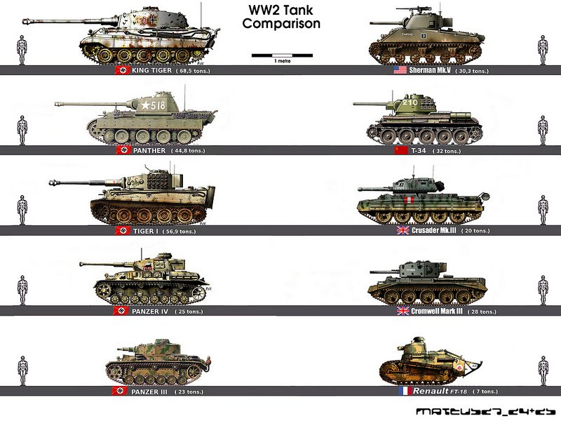 Про танки, випуск № 8. Цікаві картинки для порівняння моделей танків