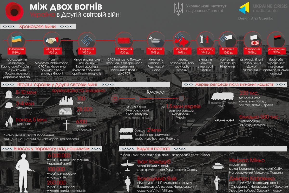 Між двох вогнів – друга світова як національна трагедія для українців