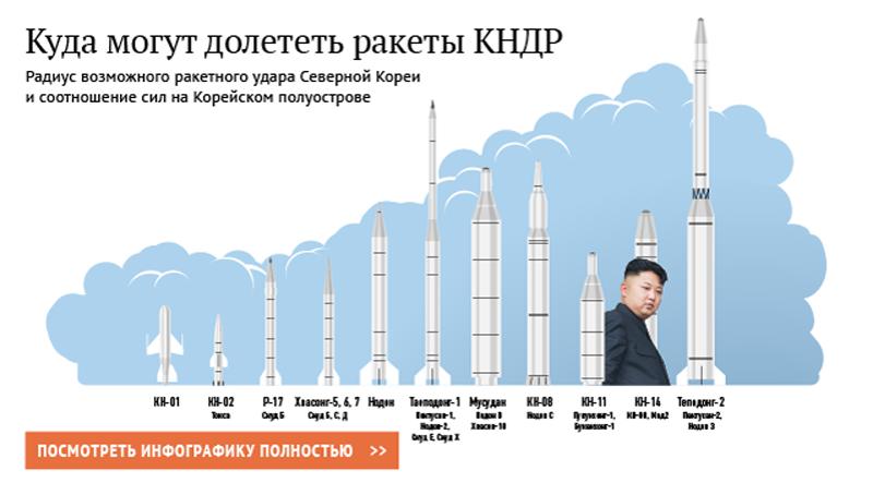 Куди можуть долетіти ракети КНДР