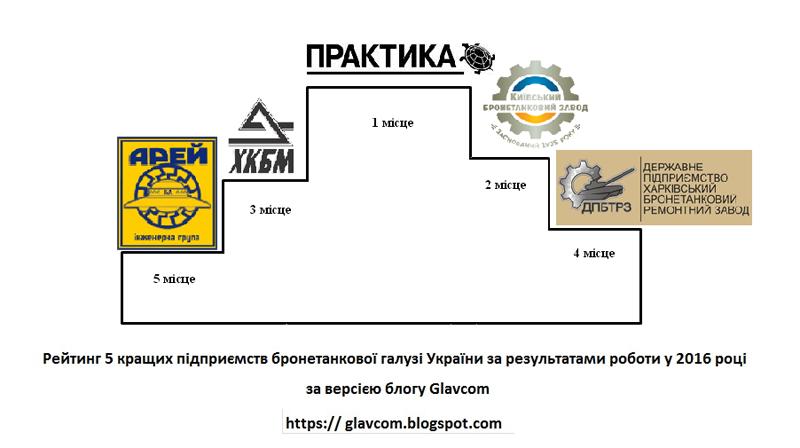 Рейтинг ТОП 5-ти кращих підприємств бронетанкової галузі України за результатами роботи у 2016 році за версією блога Glavcom